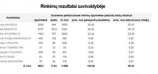 Prezidento rinkimai: Jurbarko rinkėjai pasirinko, ką nori matyti antrajame ture