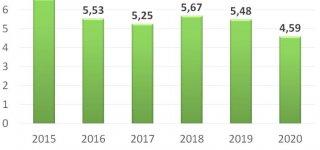 Grafike pavaizduotas centralizuotai tiekiamos šilumos kainos kitimas Kaune, Kauno rajone ir Jurbarke per pastaruosius penkerius metus (2015 – 2020 metų sausio mėnesiais), ct/kWh be PVM