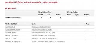 Karšuvos apygardoje – bene mažiausias kandidatų pasirinkimas