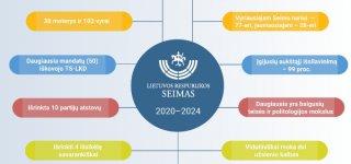 Penktadienį darbą pradės 2020–2024 metų kadencijos Seimas (prisieks Seimo nariai)