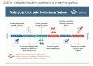 Seimas priėmė 2020 metų valstybės biudžetą (palaikė ir liberalas R. Juška)