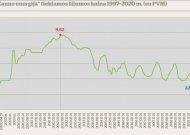 Jurbarke ir Kauno rajone – rekordiškai mažos šilumos kainos
