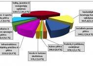 Patvirtinto rajono savivaldybės 2021 m. biudžeto išlaidų struktūra (tūkst. Eur)